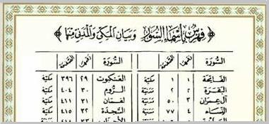 Quran_Surennamen